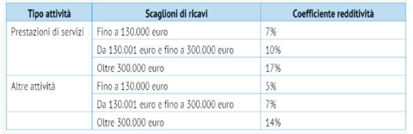 determinazione-reddito-riforma-terzo-settore-onlus